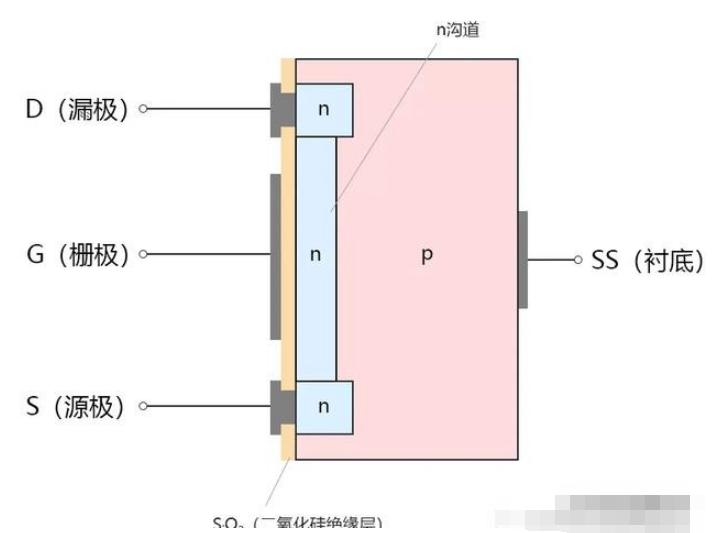 耗尽型MOSFET的结构_特性曲线与符号