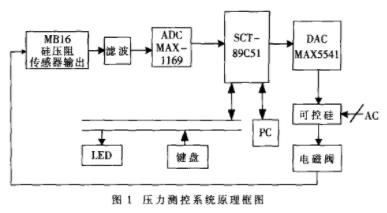基于STC89C51芯片和压力传感器实现高精度压...