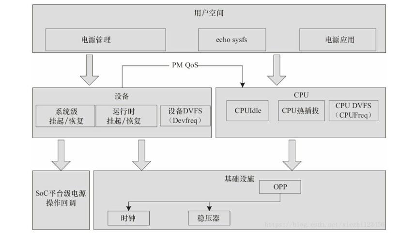 Linux內核電源管理的整體架構解析