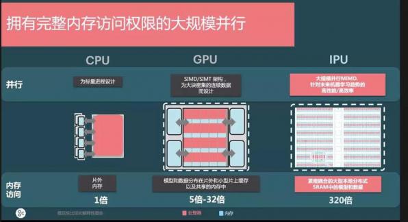 未来的AI计算领域,将是CPU、GPU、IPU并行