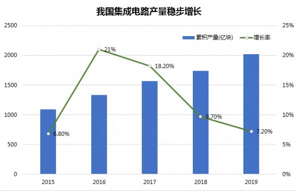 国际技术被封锁背景下,广东需研发核心技术弥补芯片产业链短板