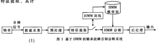 基于HMM的音频故障诊断平台实现轴承建模与诊断实...