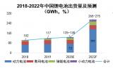 全球動力電池擴產推波助瀾,智能裝備市場規模打開新的產值大門