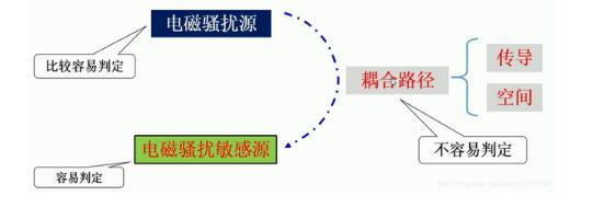 三個方面入手電磁兼容的問題分析