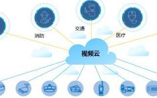 华为视频云解决和完善新时期视频监控的建设应用方案