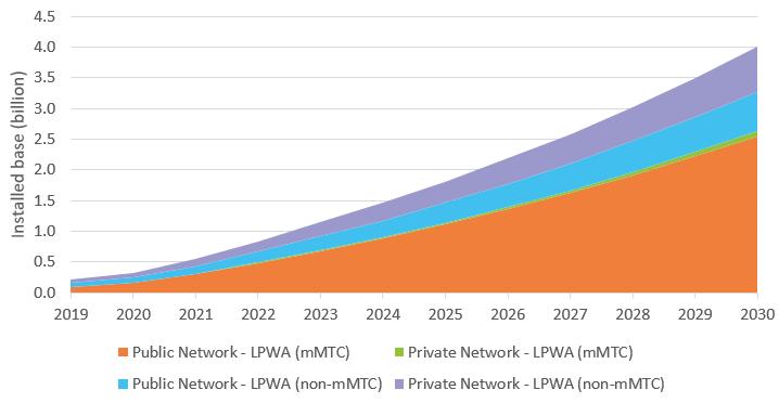 低功耗广域网作为IOT连接的核心基础设施,到2030年将高达40亿规模