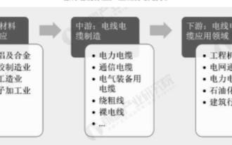 中国电线电缆研发能力提高,国内市场迎来新机遇