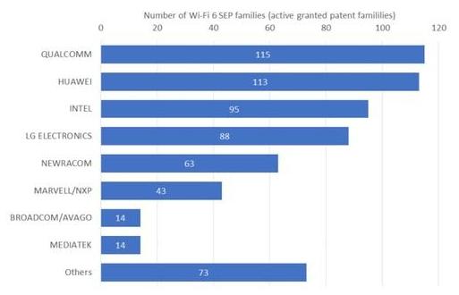 最新报告:高通和华为各自拥有110多个WiFi6专利,领跑市场