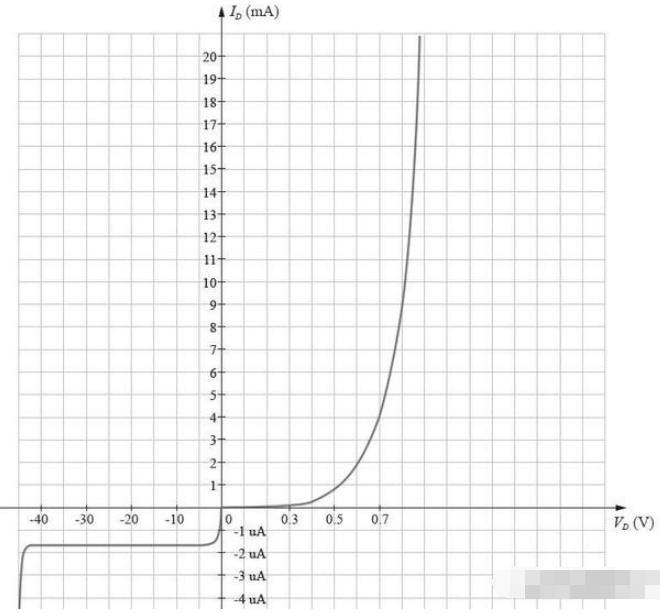 二極管的伏安特性曲線詳解