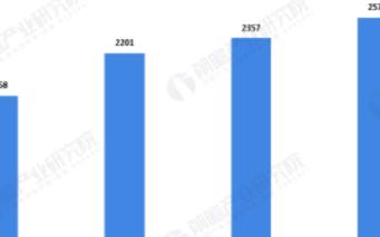 中国游戏行业规模快速增长,移动游戏市场表现强劲