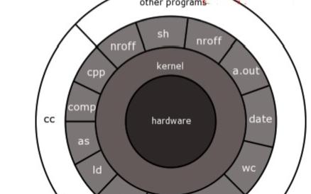 最硬核的Linux内核文章