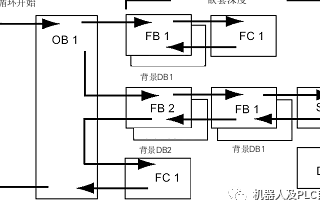 西門子PLC用于循環程序處理的組織塊:循環程序執行的順序