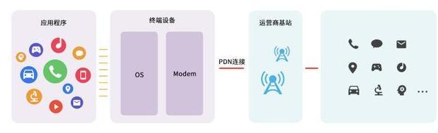 如何理解5G网络切片的应用和使用网络切片服务