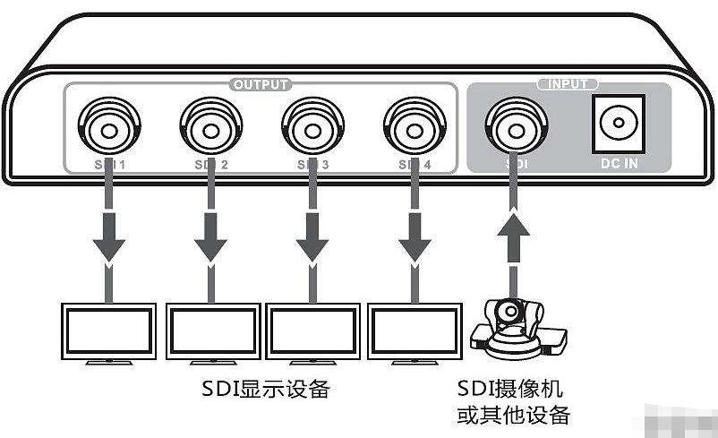 SDI接口和HDMI接口对比哪个好?
