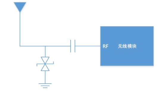 针对射频模块类产品,ESD抗扰度该如何考虑和设计