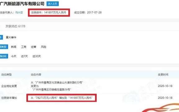 10月16日,广汽新能源汽车有限公司注册资本增幅达81.28%