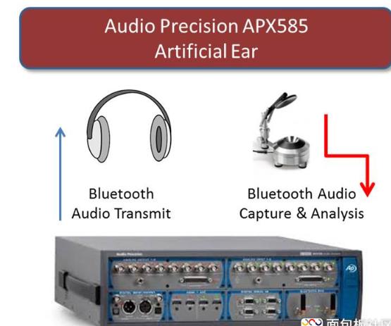 TWS 真无线蓝牙耳机干扰与不同步之研究