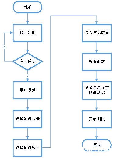 LCR自動測試系統解決方案的使用方法和應用分析