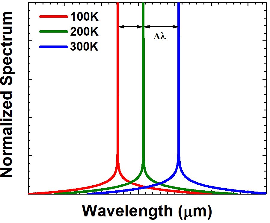 半導體激光器有效腔長模型對研發半導體激光器具有重要意義