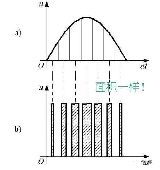 PWM的占空比與分辯率_PWM的作用