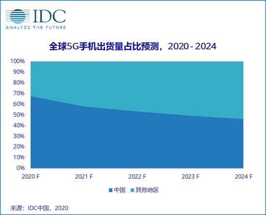 蘋果新款iPhone的發布將會帶動高端市場占比的提升