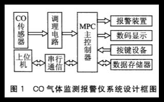 基于單片機和CO氣體傳感器實現CO監測報警儀的方...