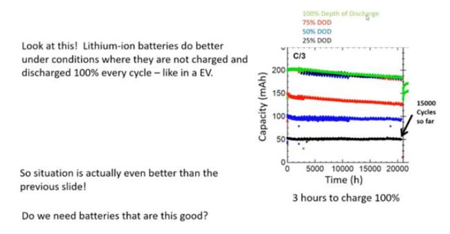 最新研究:特斯拉新型锂电池可让电动汽车行驶超过350万公里