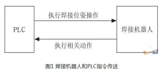 西门子S7-200系列PLC对汽车焊接机器人控制...