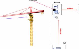 基于工地塔吊安全的無線監控系統的應用方案