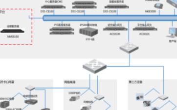 大華平安城市可視化運維管理系統的功能特點及應用分析