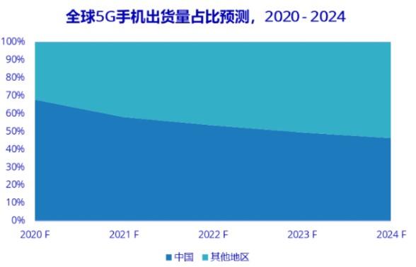 新款iPhone的发布将带动全球5G手机高端市场占比的提升?