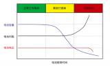 手持式的电池内阻测试仪器具备以下三大优势