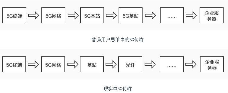 """还未成型发展的5G,为何被贴上""""无用论""""标签?"""