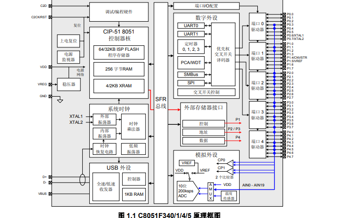 C8051F340系列全速USB FLASH微控制器的数据手册