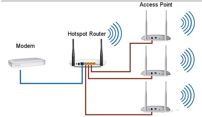 变废为宝!如何把wifi6路由器改成AP