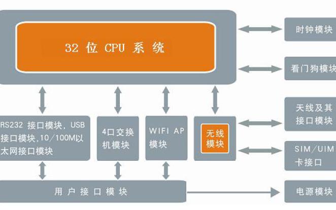 F3936路由器的数据手册和使用说明书详细概述