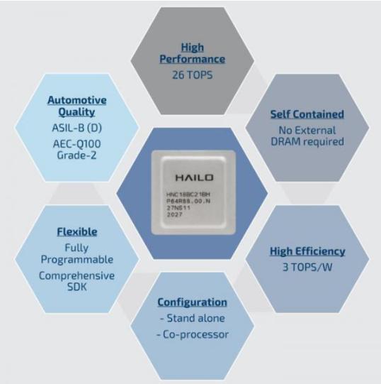 利用Hailo-8 TM推理芯片和插件模塊擴展可行應用程序的數量