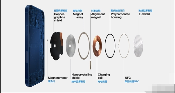 走進分析探索iPhone 12的MagSafe磁吸無線充電功能