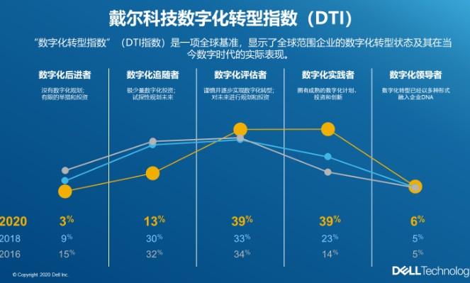 嚴重阻礙中國受訪企業數字化轉型成功的三大障礙分別是什么?