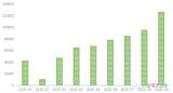9月國內新能源汽車合格證為13.3 萬,同比增長71.1%