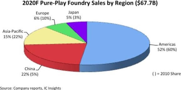 今年全球晶圆规模将达到677亿美元,中国市场已消化22%位居第二