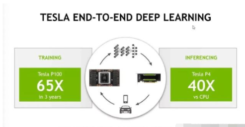 深度學習的火熱,GPU面臨嚴峻挑戰