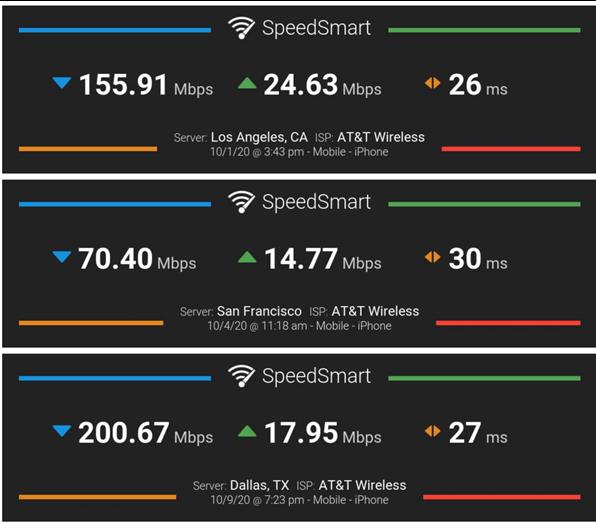 實測iPhone 12的5G網速:毫米波速度更快,覆蓋范圍不如sub-6GHz