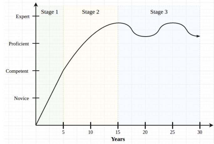 """40岁""""老程序员""""谈:程序员半数知识都将在未来十年内失效"""