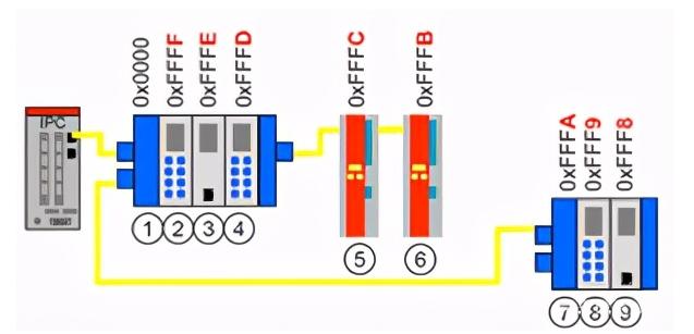EtherCAT总线的网络寻址原理_EtherCAT总线的优势