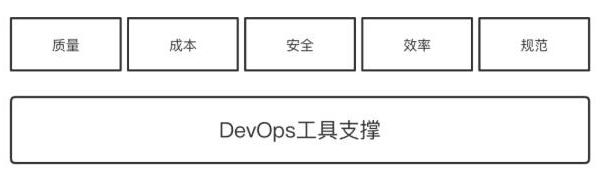 干货:设计DevOps运维服务体系的详细思路和设计步骤