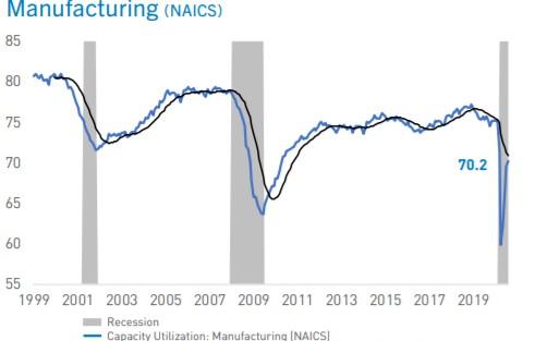 美国及欧洲电子经济9月报告
