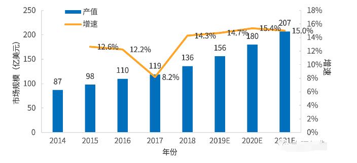 医疗机器人市场规模及增速分析