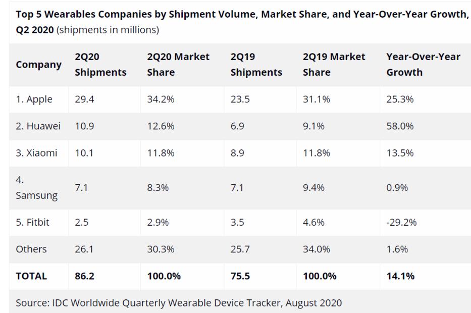 2020年第二季度全球可穿戴市场报告分析