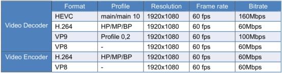 高性能多媒体处理器—飞凌OKMX8MM-C开发板...